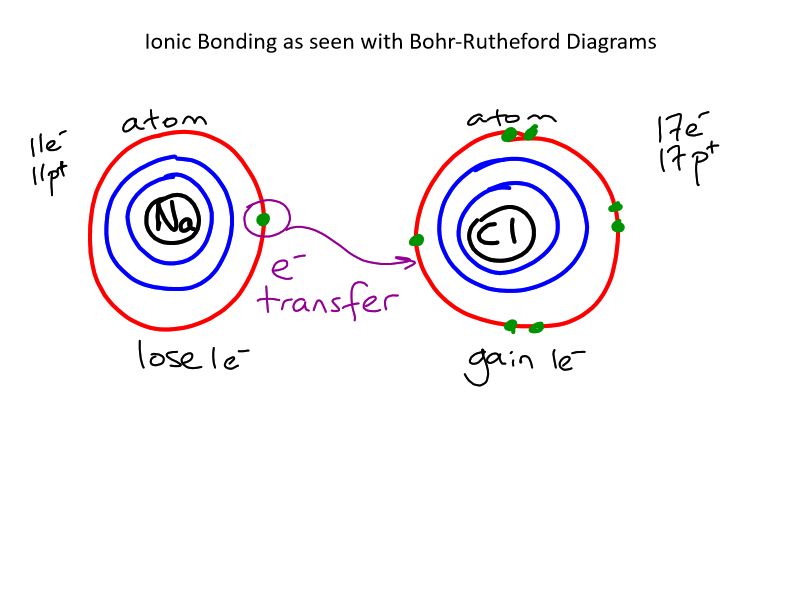 SNC2D Ionic Bonding BR Sept 7 2018_1